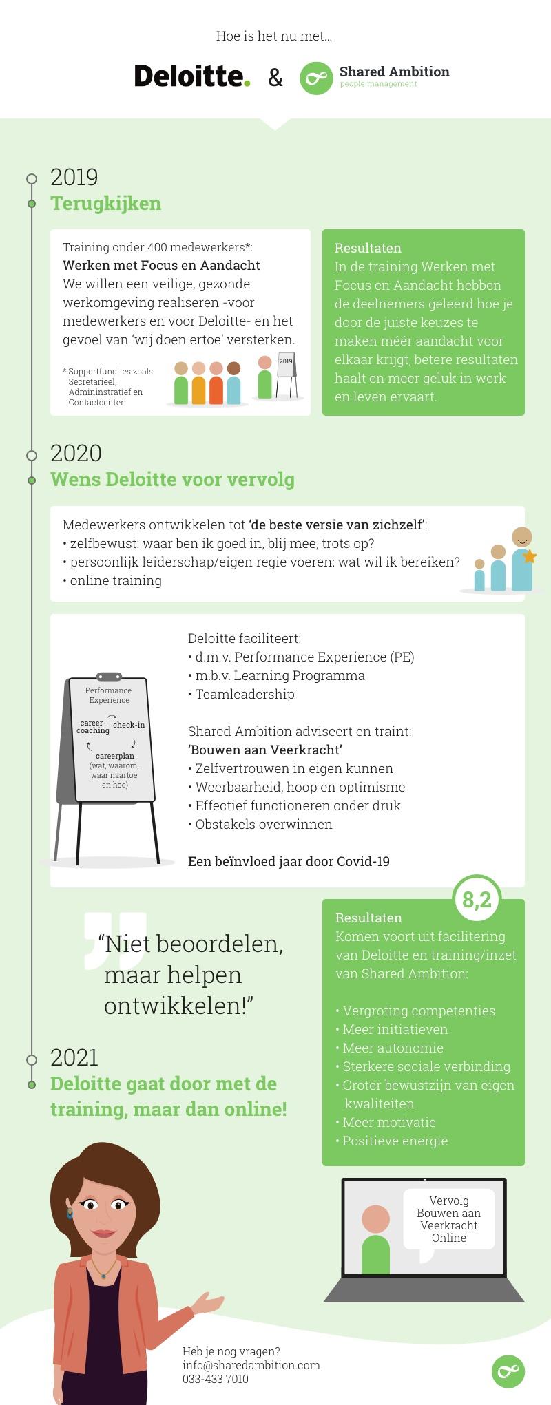 Training Veerkracht Deloitte